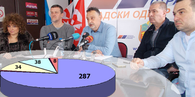 Ničić: Od 342 mandata, osvojili smo 287! DŽABA VAM SVIRAČI, MUZIKA VAM NIJE DOBRA
