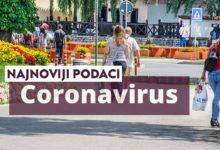 Photo of Ponovo raste broj zaraženih koronavirusom u Zaječaru